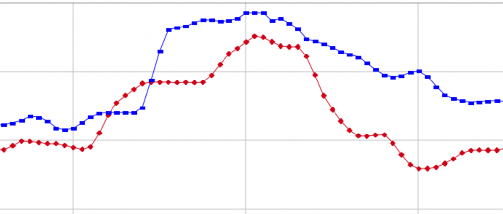 Dissynchronous Graph